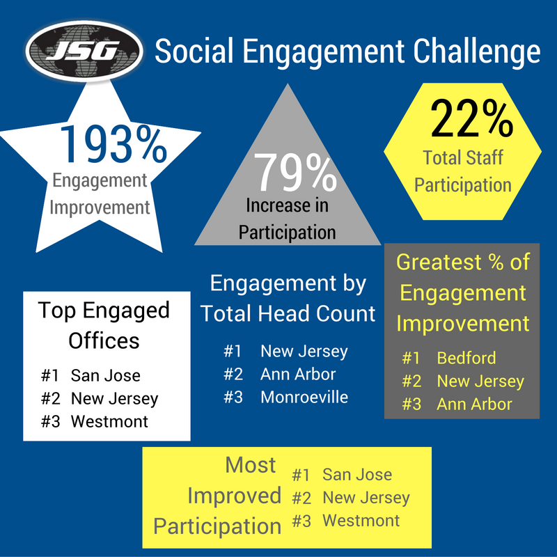 Social Engagement Challenge (1)