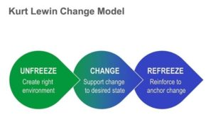 A 3 Step Guide for Making a Change in Your Life, Johnson Service Group, Johnson Search Group, jobs, hire, change, life, work-life balance, fun, freeze, refreeze, unfreeze, new experiences kurt lewin, change model, kurt lewin change model