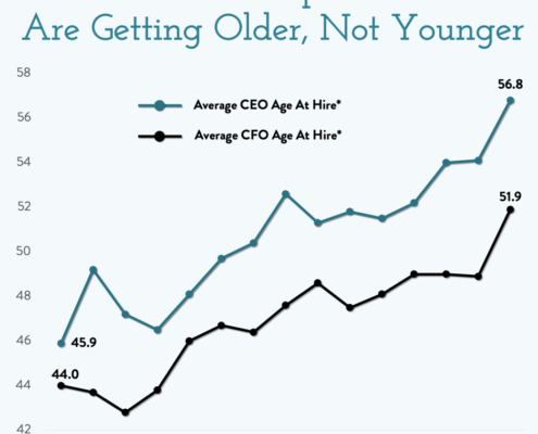 Average Age of CEOs Chart - Chartr