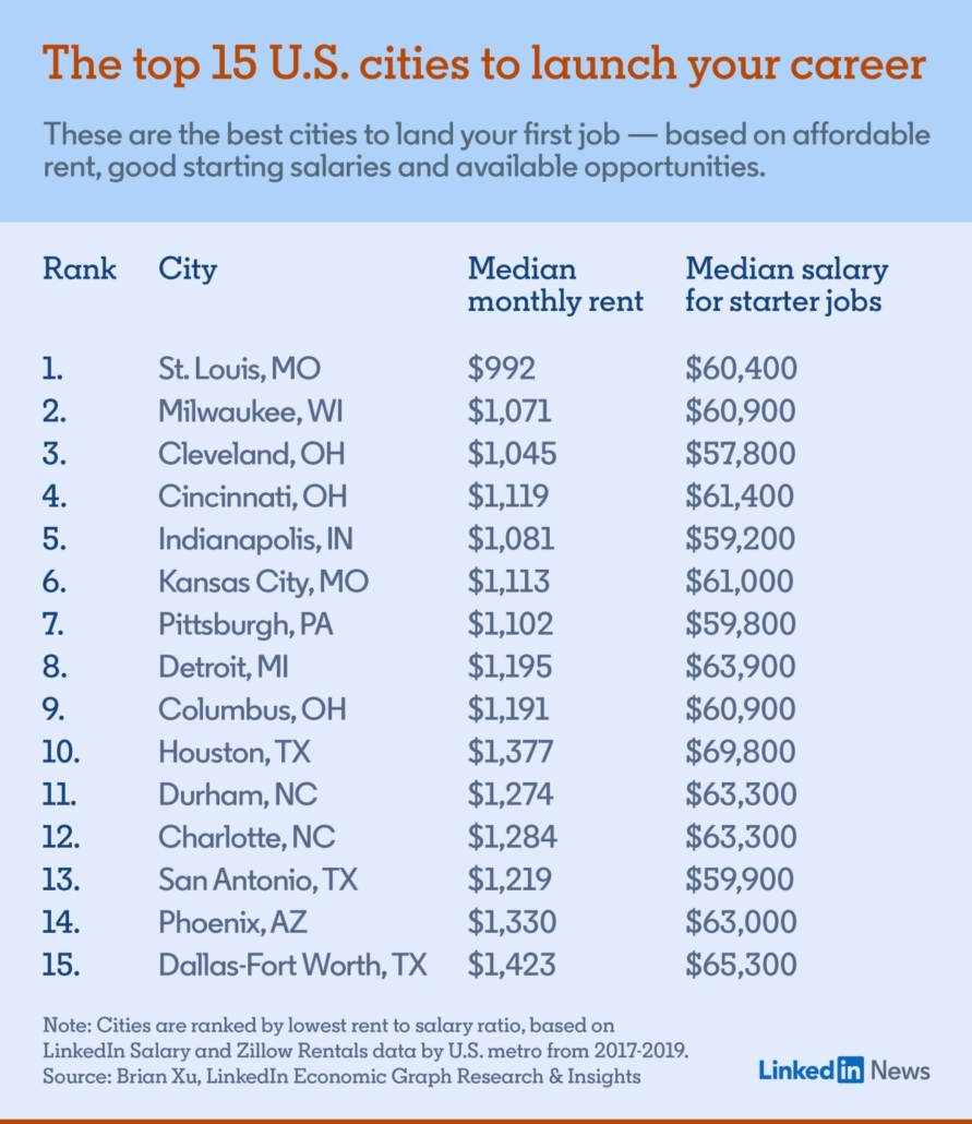 Midwest Cities For Job Seekers