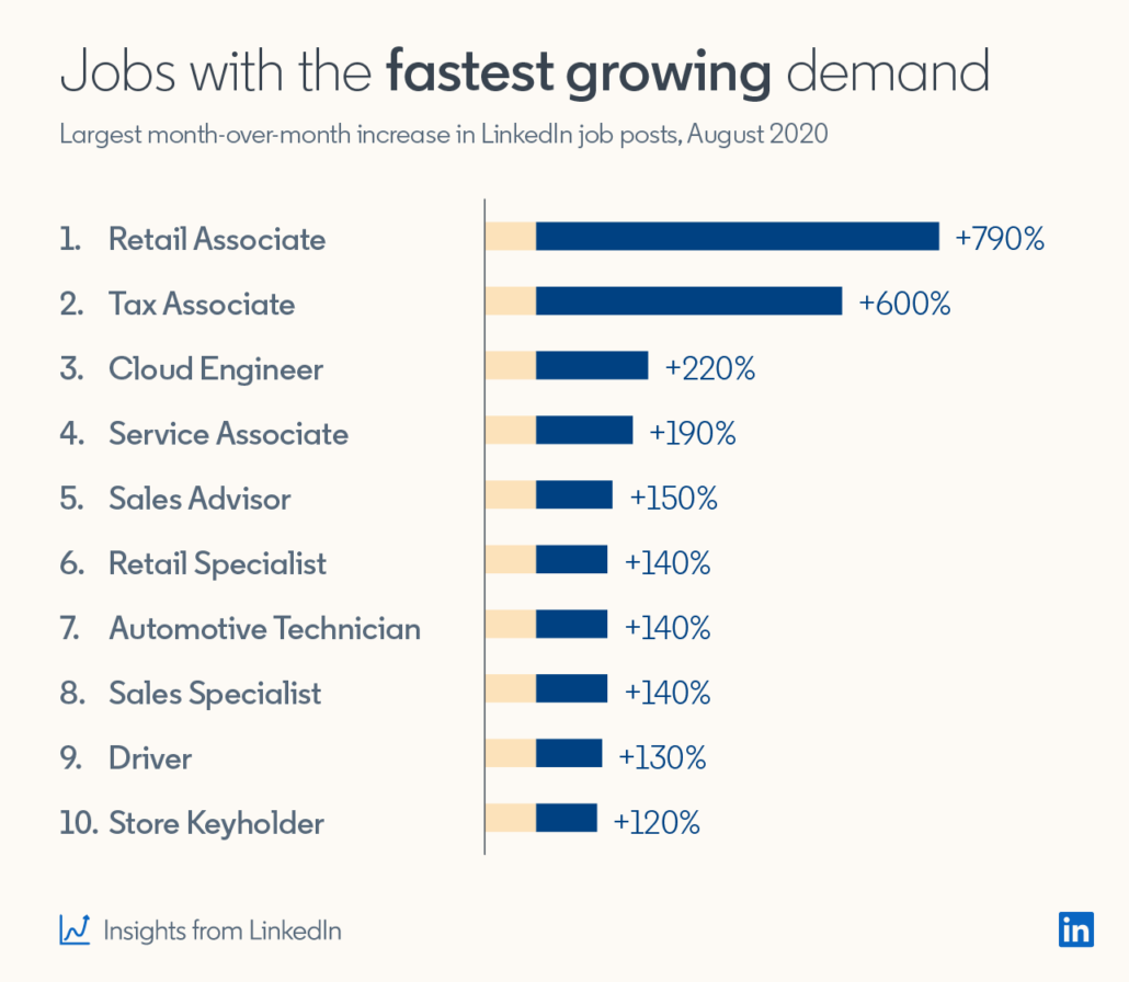 jobs with the most demand in September